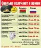 Благодаря сотрудничеству армий Беларусь получит скидки на нефть и газ?