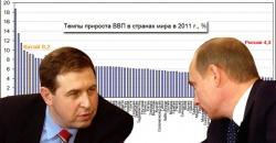 Волшебная арифметика от Путина