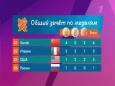 бокс Рено итоги 6 дня олимпиады бизнес-предложения