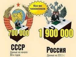 Из СССР в РФ: наш паровоз вперед летел – вагоны отцепились…