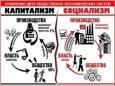 Сколько россиян высказались за возврат к плановой экономике