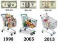 Стоит ли радоваться низкой инфляции?