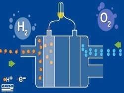 Электромобили против водородных двигателей