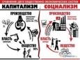 Материальное условие успешности, либо отката социальной революции
